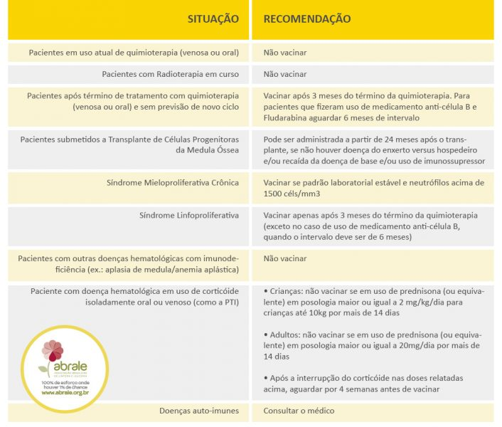 febre amarela; câncer; abrale; vacina; vacina febre amarela