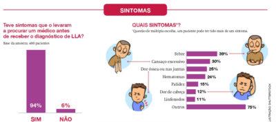 leucemia linfoide aguda, lla, sintomas de leucemia linfoide aguda
